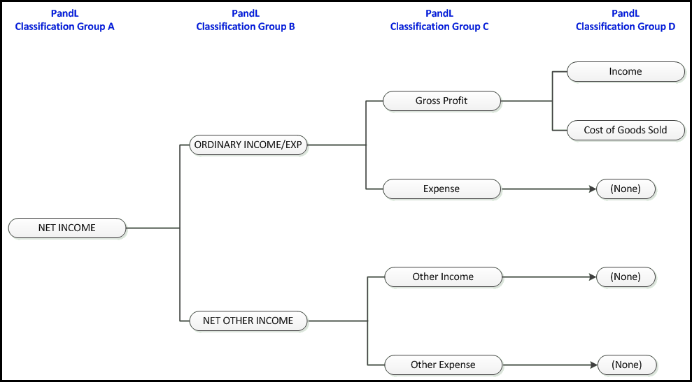 QQube For QuickBooks Profit and Loss Classifications