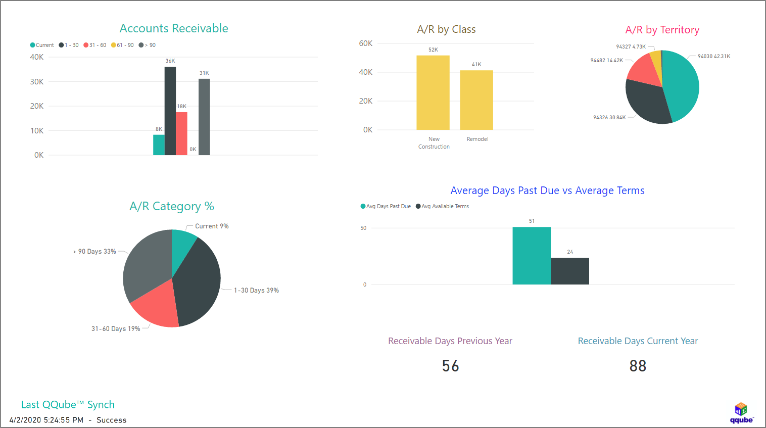 QuickBooks Accounts Receivable Dashboard using QQube with Power BI