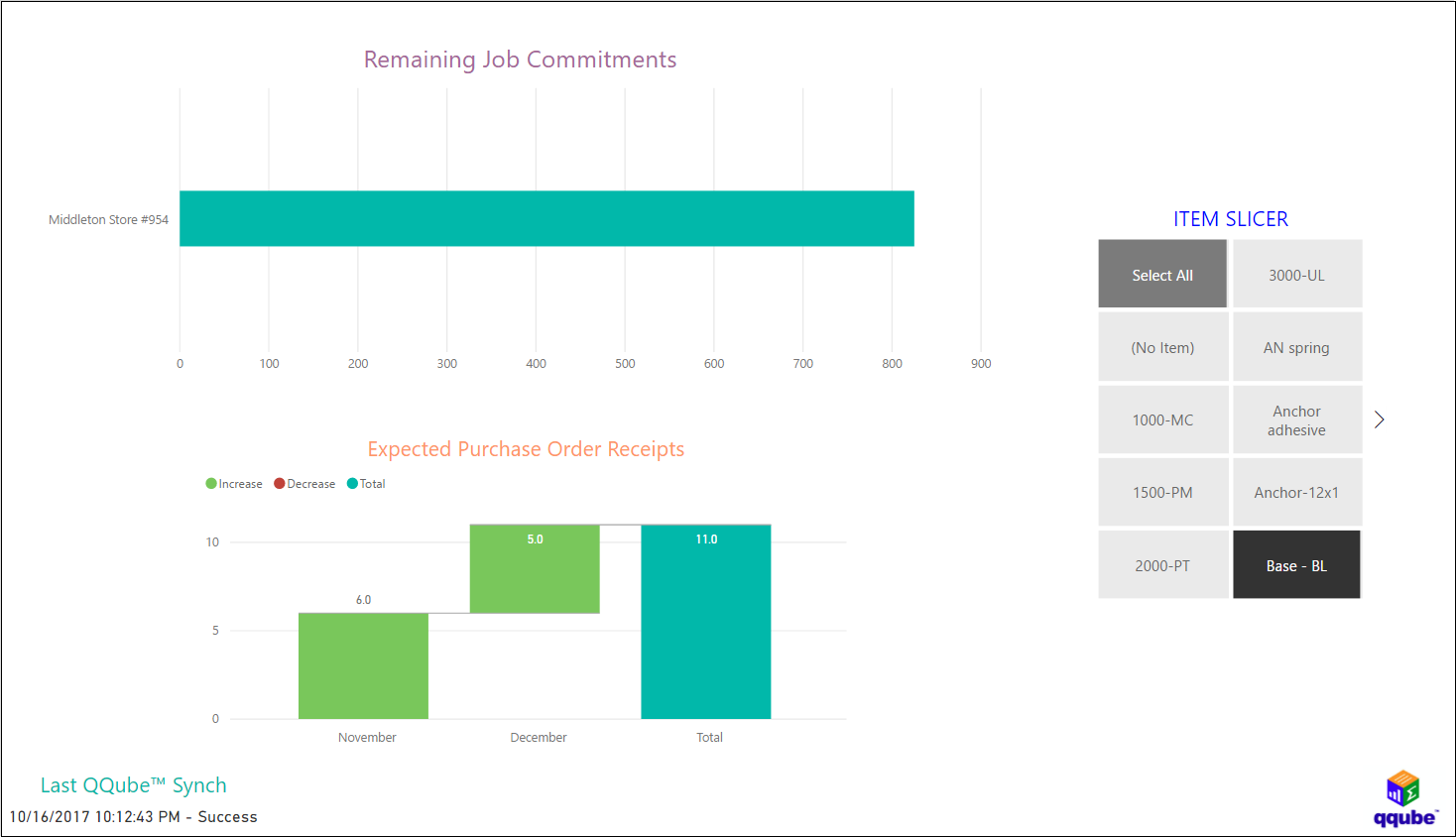 QQube and Power BI - Open Purchase Order Item Analysis