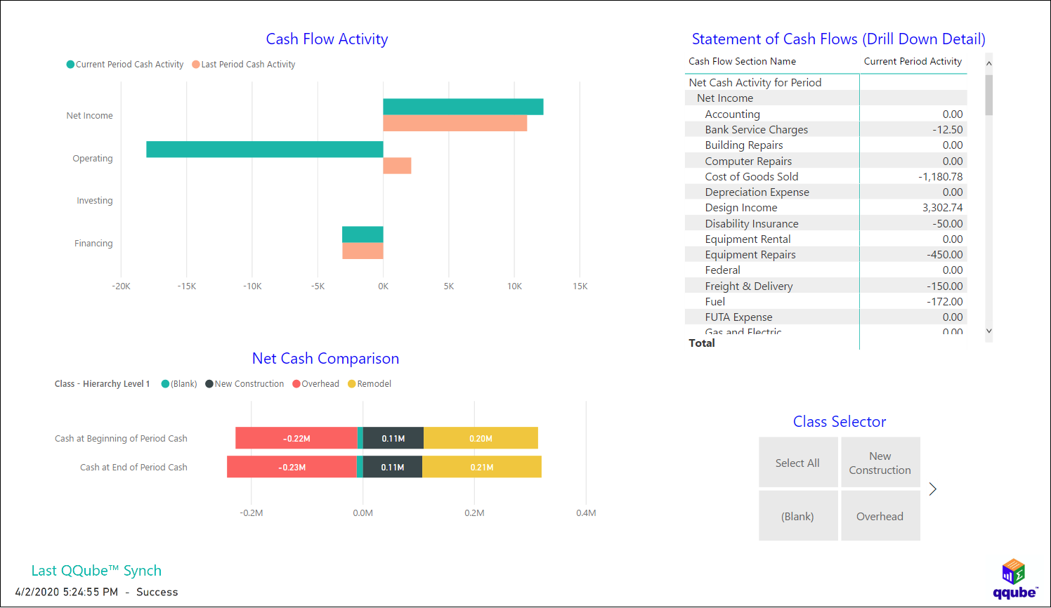 QuickBooks Statement of Cash Flows by Class using QQube with Power BI