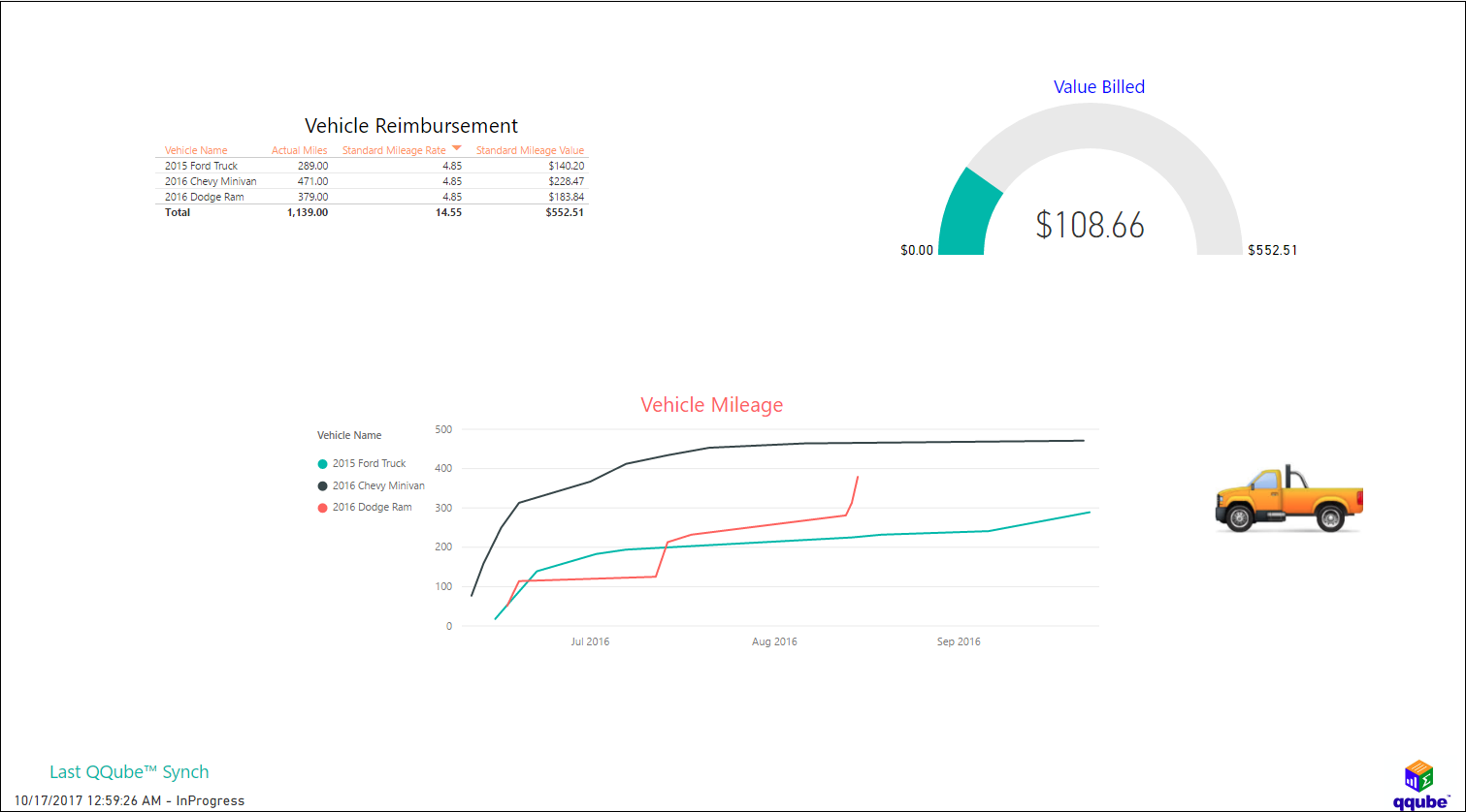 QQube and Power BI - Vehicle Mileage