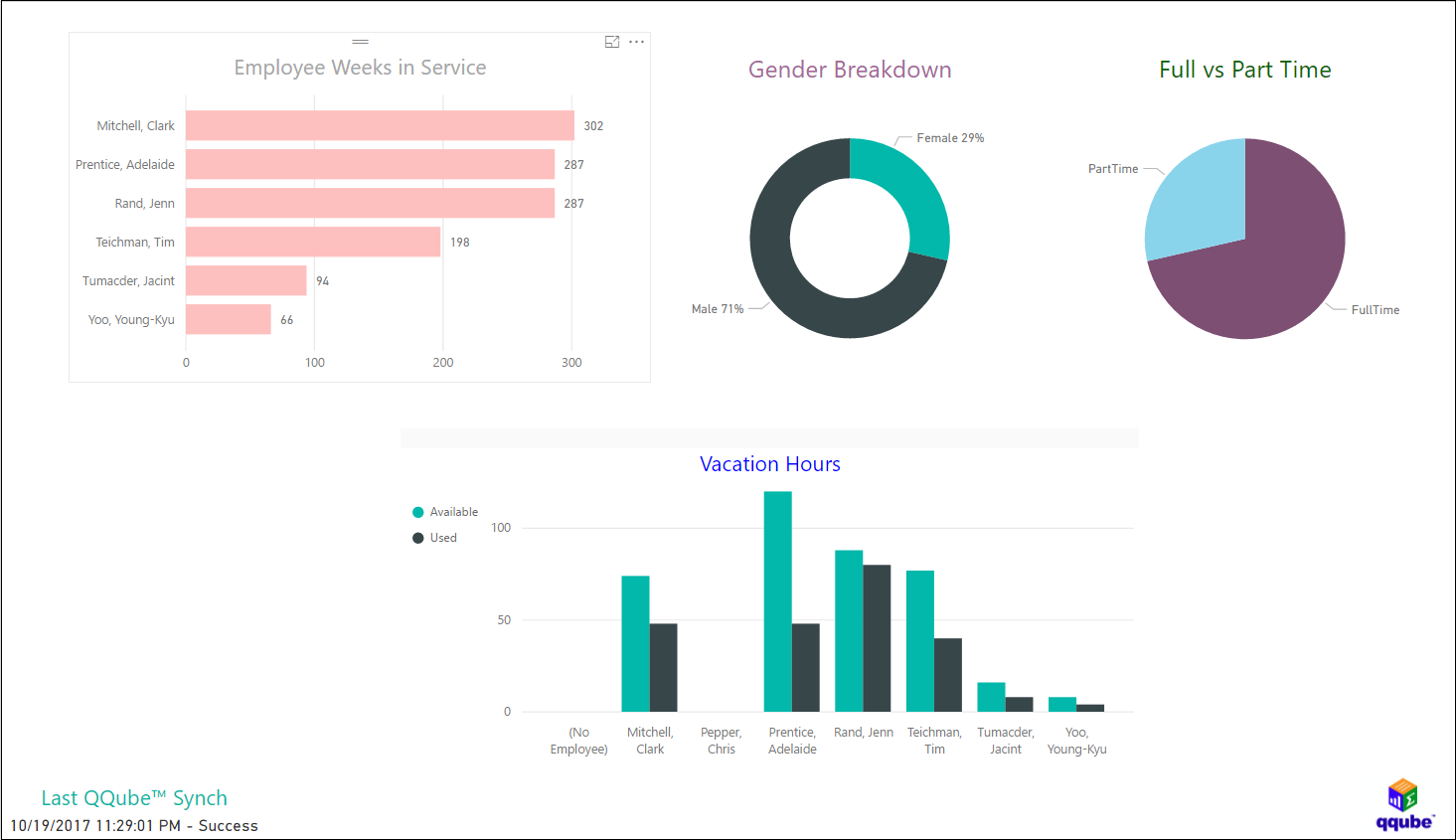 QQube and Power BI - Payroll Employee Stats