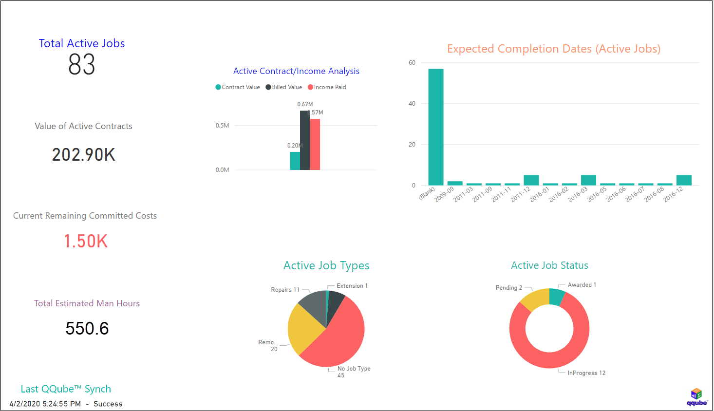 QuickBooks Active Job Metrics using QQube and Power BI
