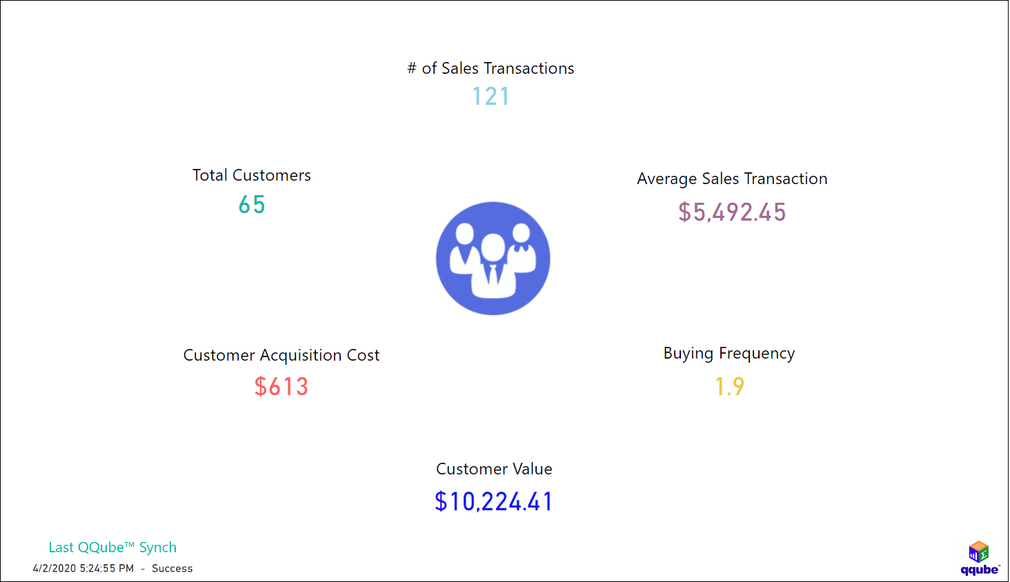 QuickBooks Customer Metrics and Profiles using QQube with Power BI