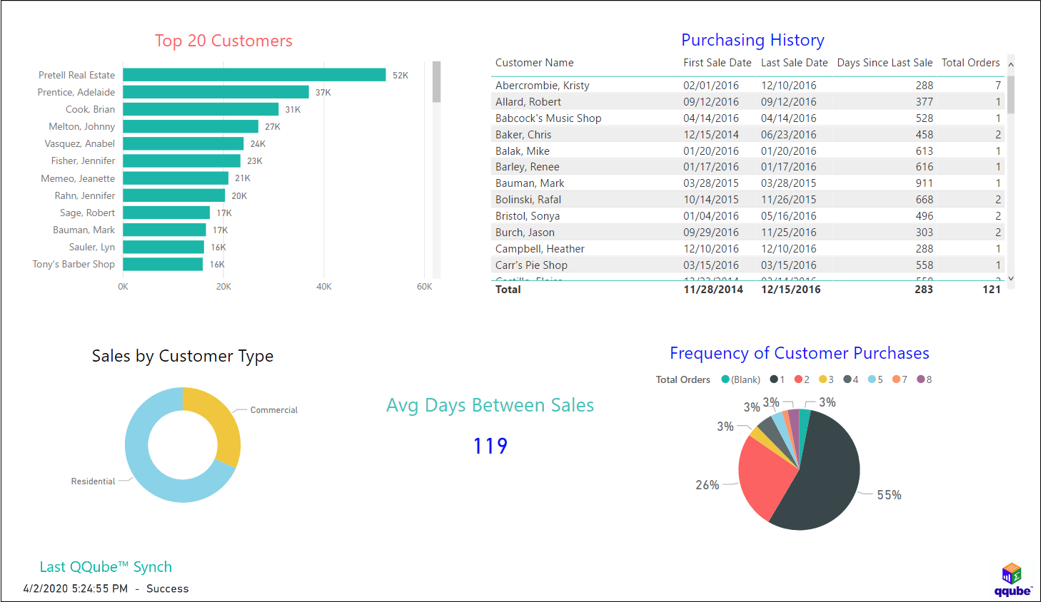 QuickBooks Customer Buying Patterns using QQube with Power BI