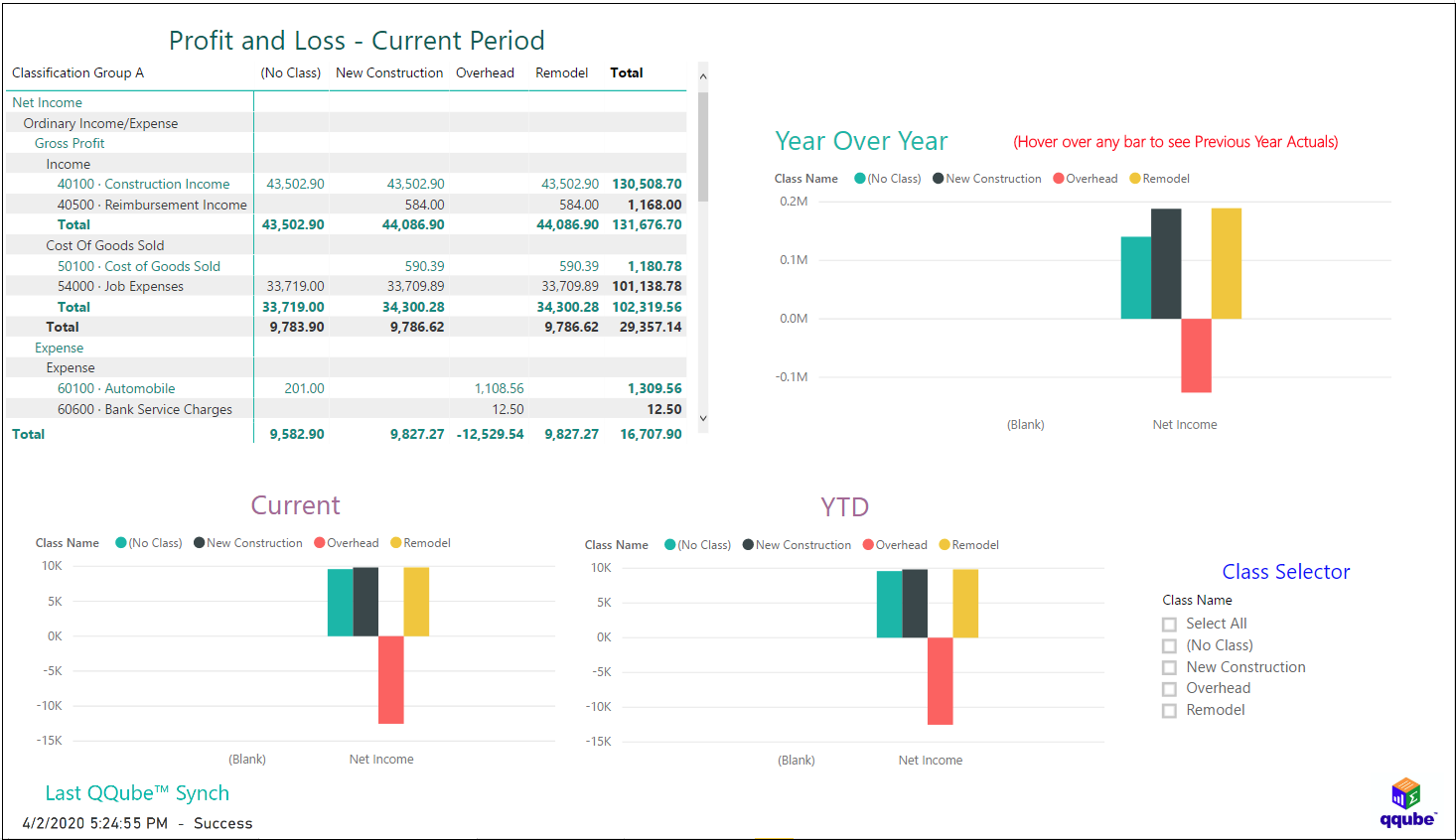 QuickBooks Profit and Loss by Class Comparison for 52/53 Tax Year using QQube with Power BI