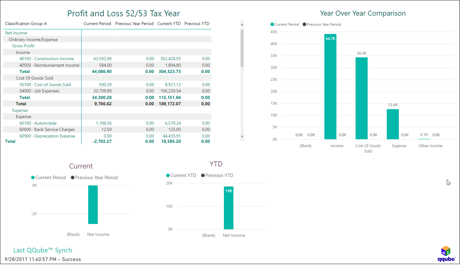 QQube and Power BI - Profit and Loss 52/53 Tax Year