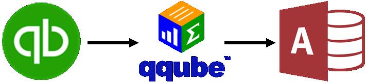 QuickBooks to QQube to Access