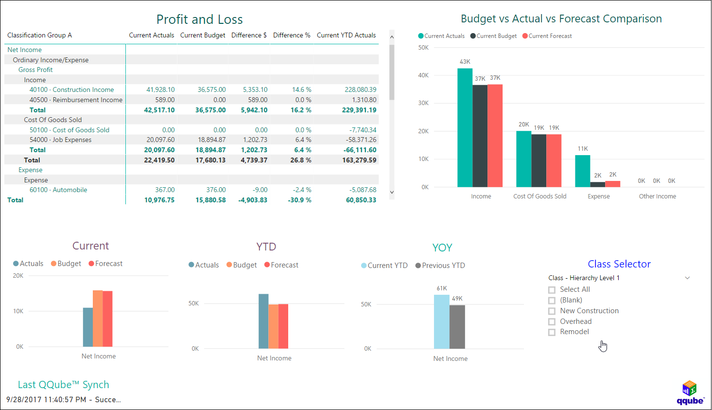 QQube and Power BI - Profit and Loss by Class with Budget, Actual, Forecast