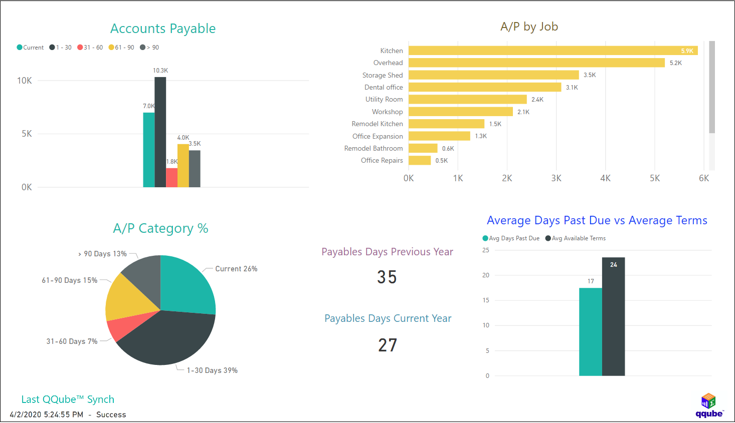 QuickBooks Accounts Payable using QQube with Power BI