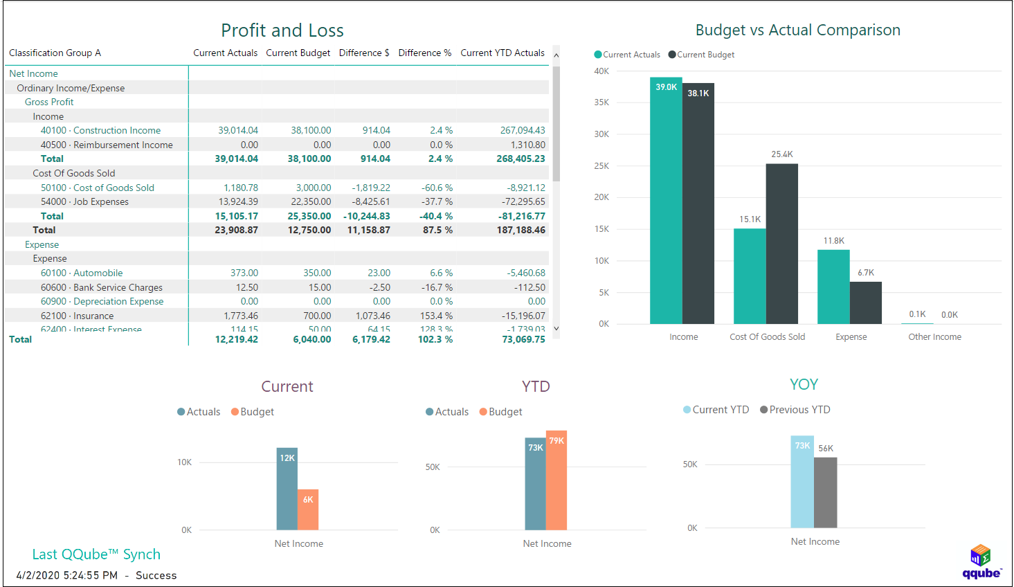 QuickBooks Profit and Loss Standard using QQube with Power BI