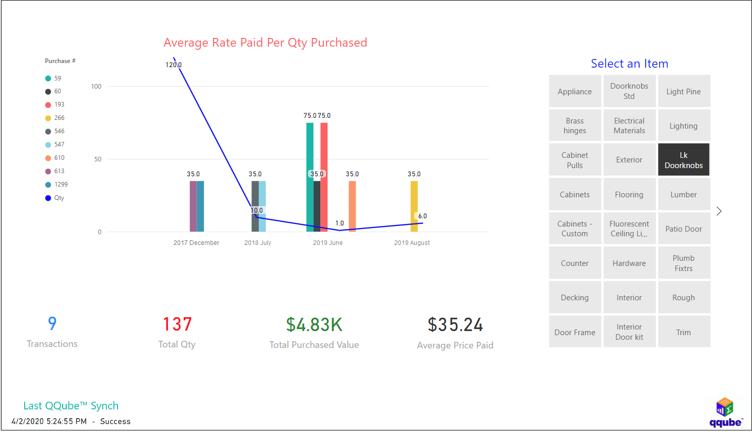 QuickBooks Item Rate Analysis using QQube with Power BI