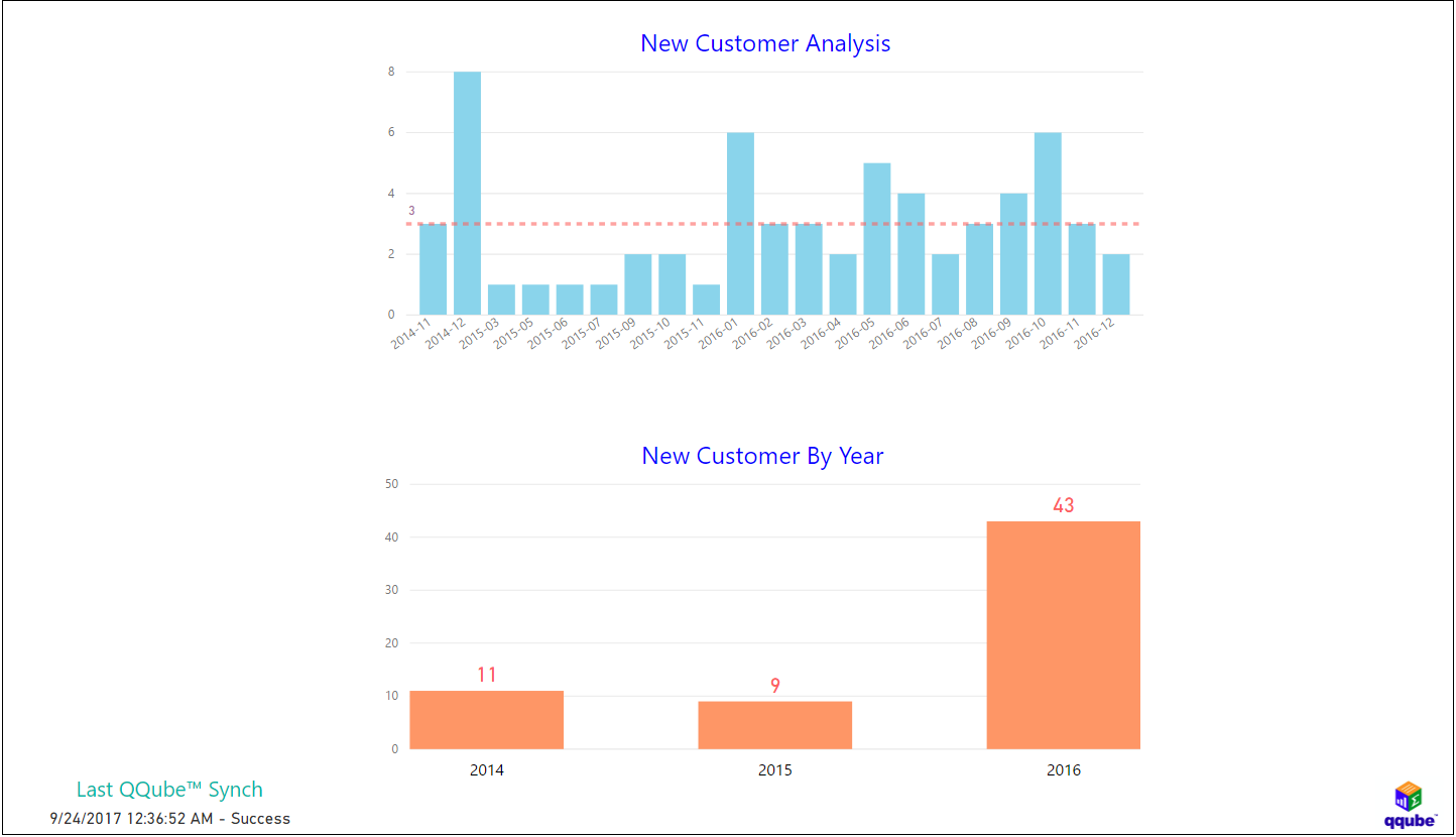 QQube and Power BI - New Customer Analysis