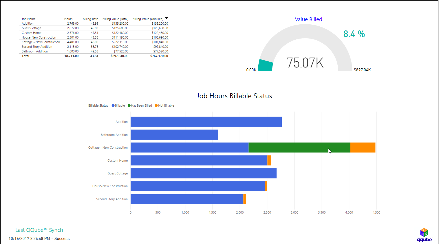 Power BI and QQube - Time Tracking Billable Hours