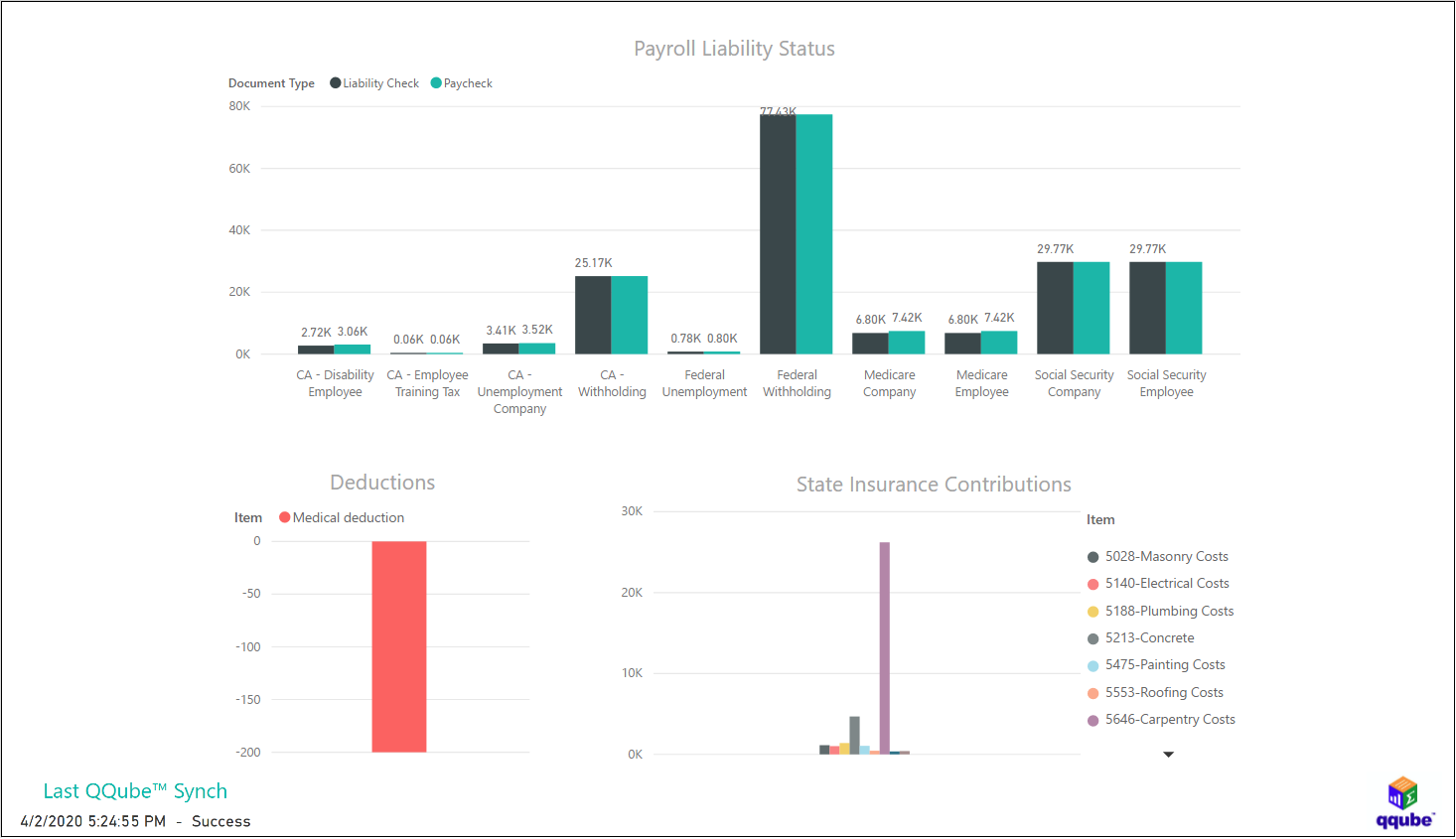 QuickBooks Payroll Liabiliaties and Contributions using QQube with Power BI