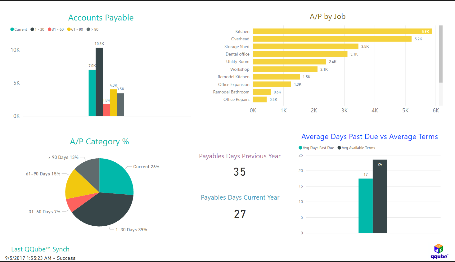 QQube and Power BI - Accounts Payable