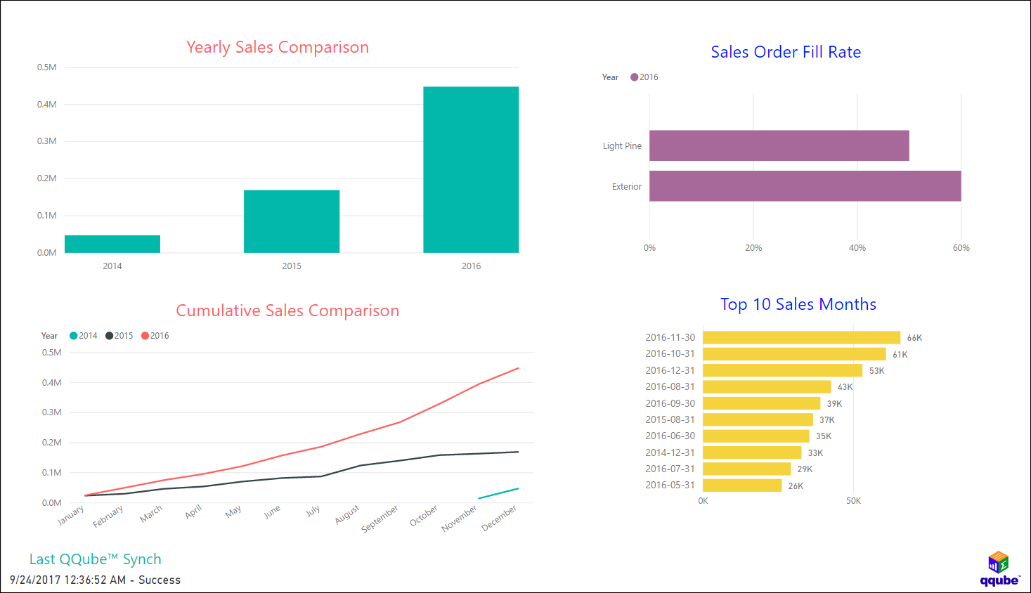 QQube and Power BI - Sales Analysis