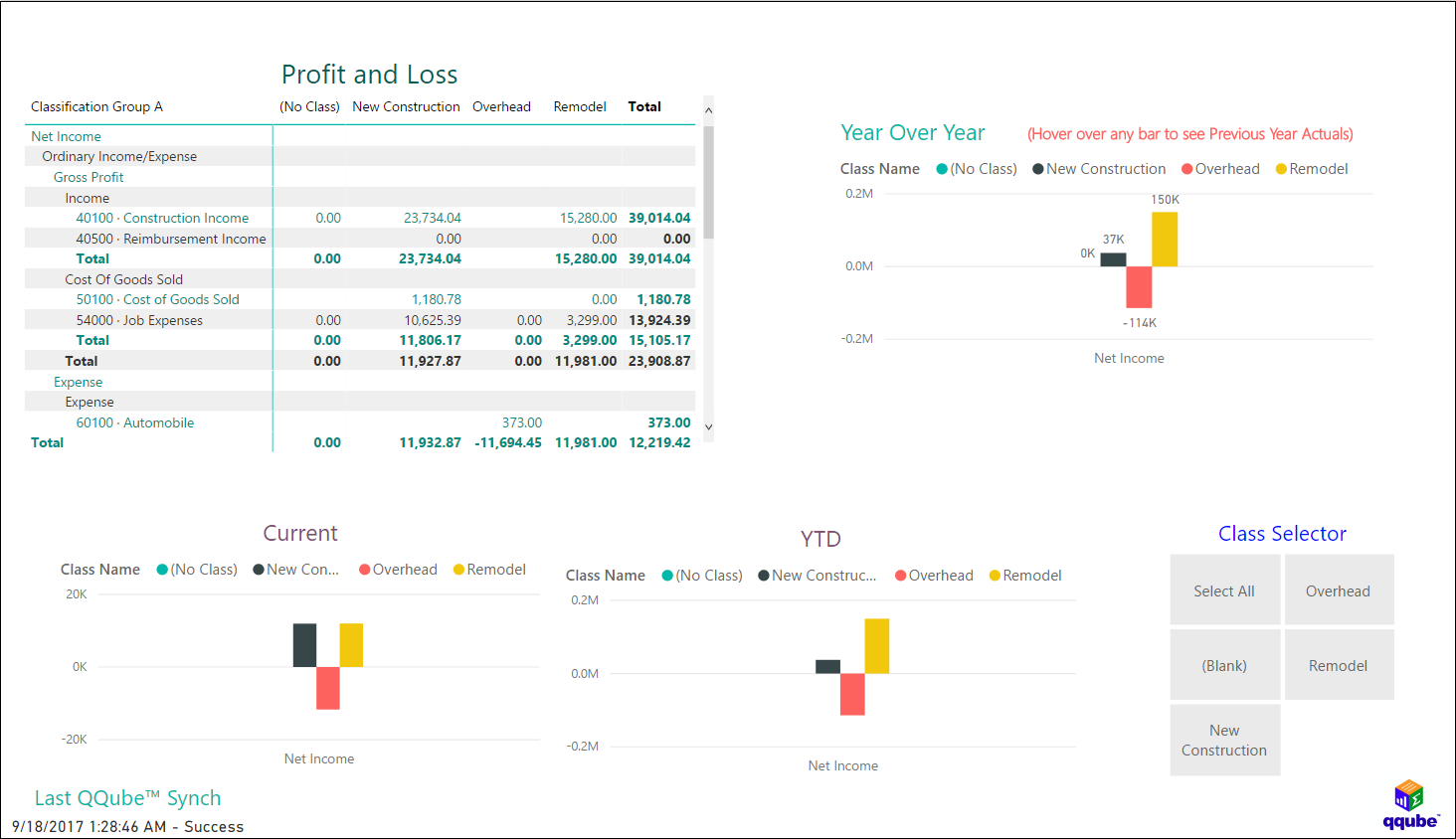 QQube and Power BI - Profit and Loss by Class (Comparison)