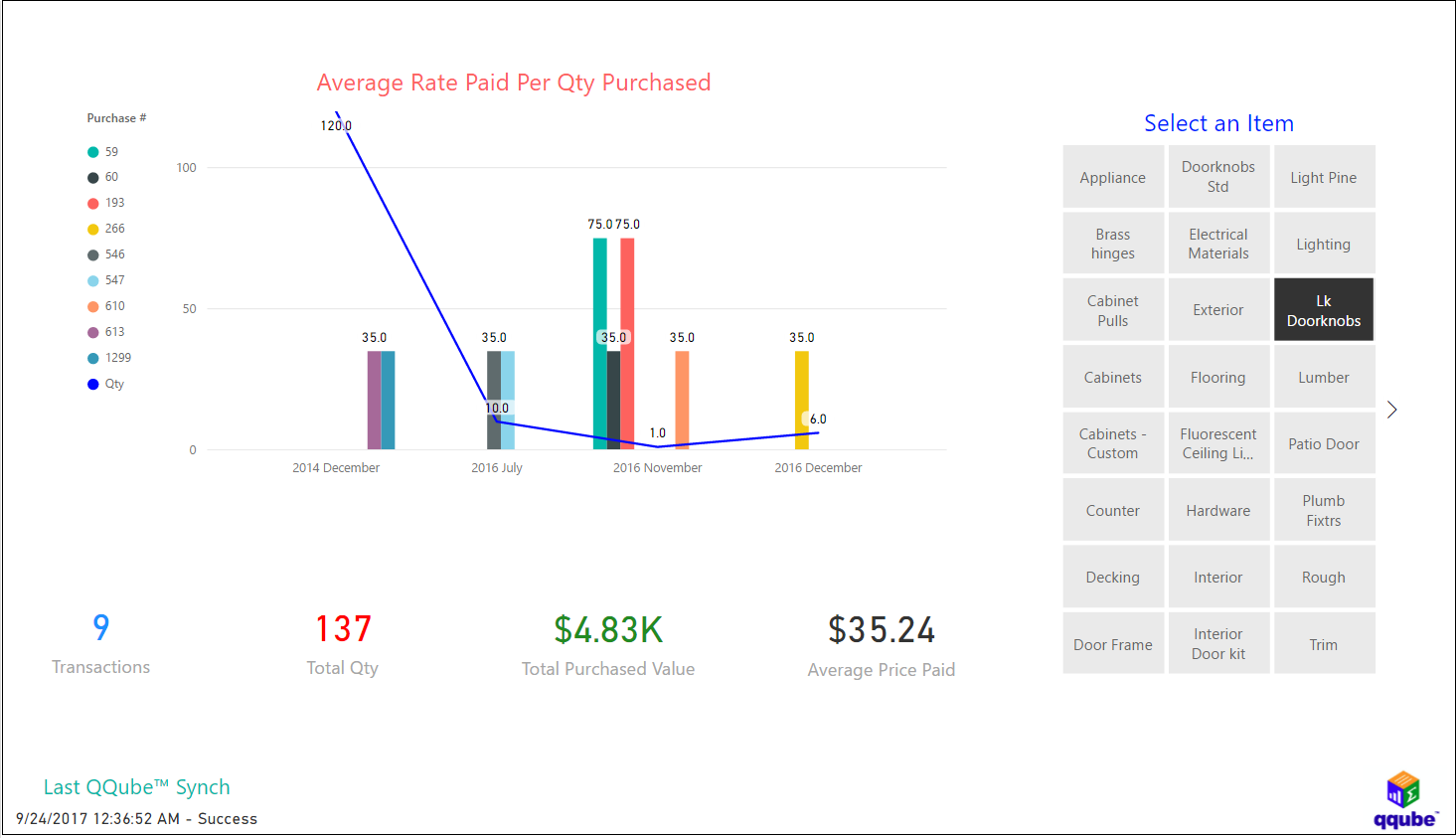 QQube and Power BI - Item Purchasing Analysis