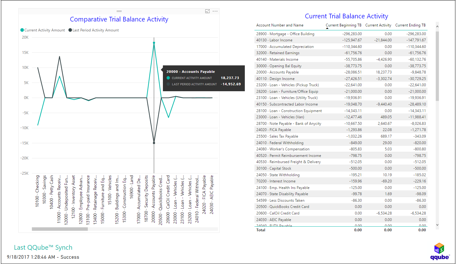 QQube and Power BI - Trial Balance Activity