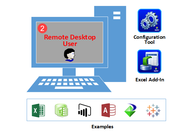 Multi User Remote Desktop User Visual