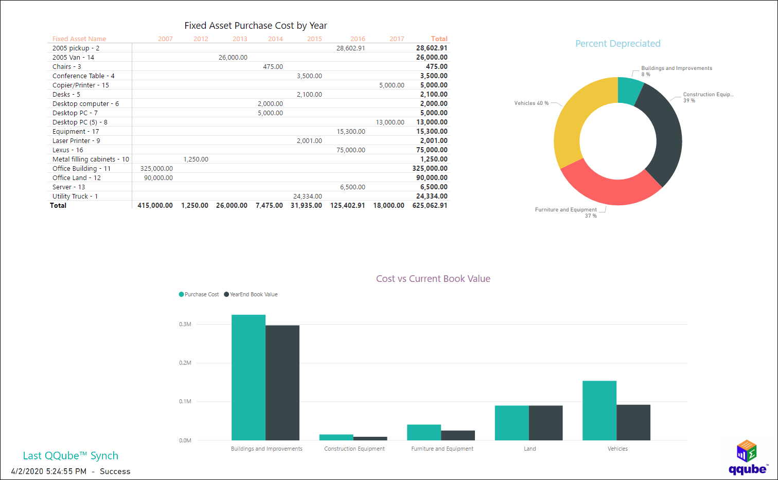 QuickBooks Fixed Assets using QQube with Power BI