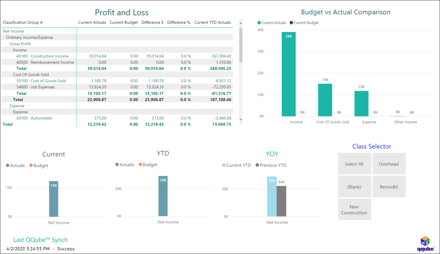 QuickBooks Profit and Loss by Class using QQube with Power BI