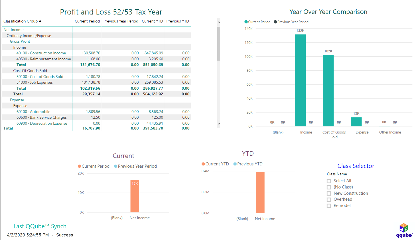 QuickBooks Profit and Loss by Class for 52/53 Tax Year using QQube with Power BI