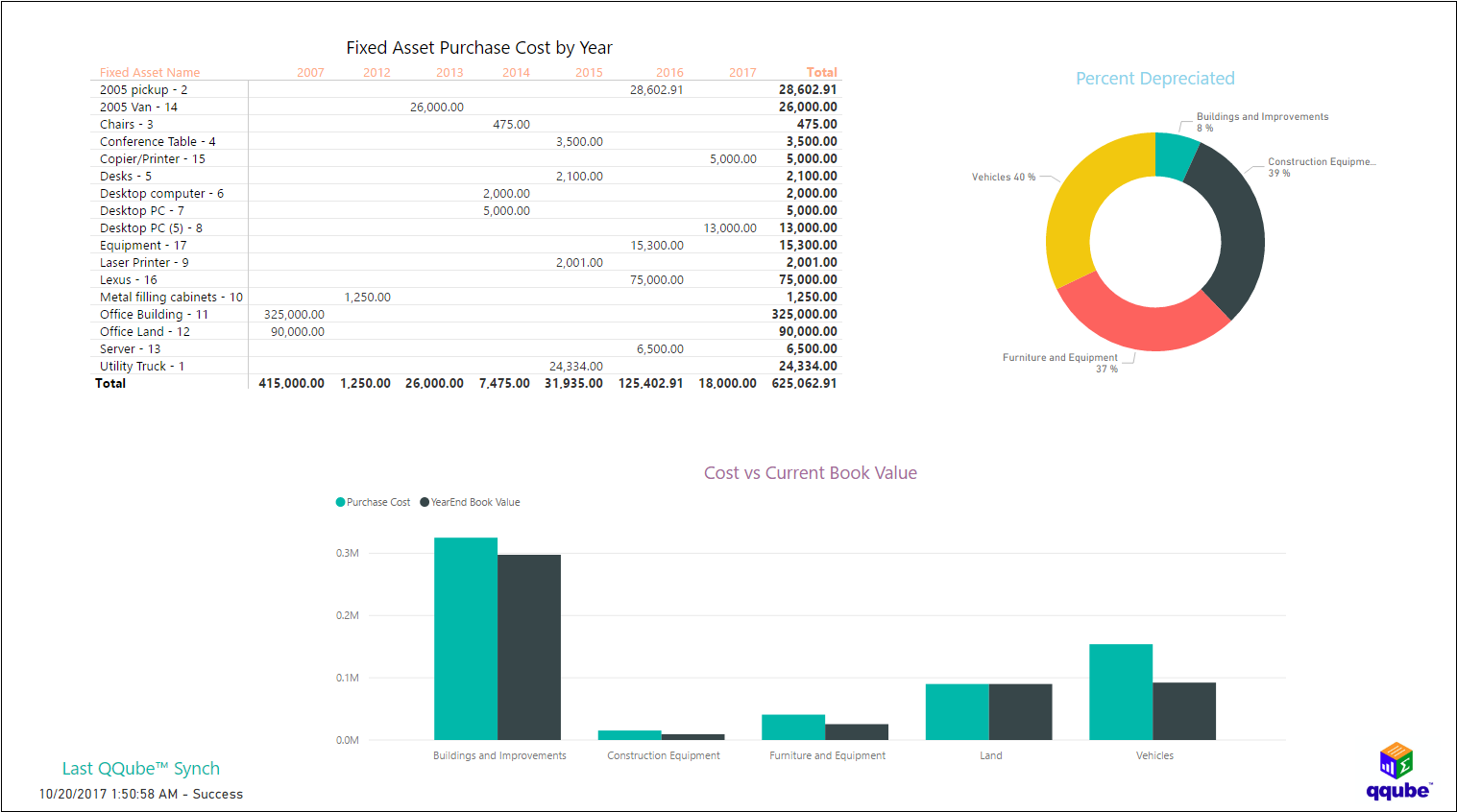 QQube and Power BI - Fixed Assets