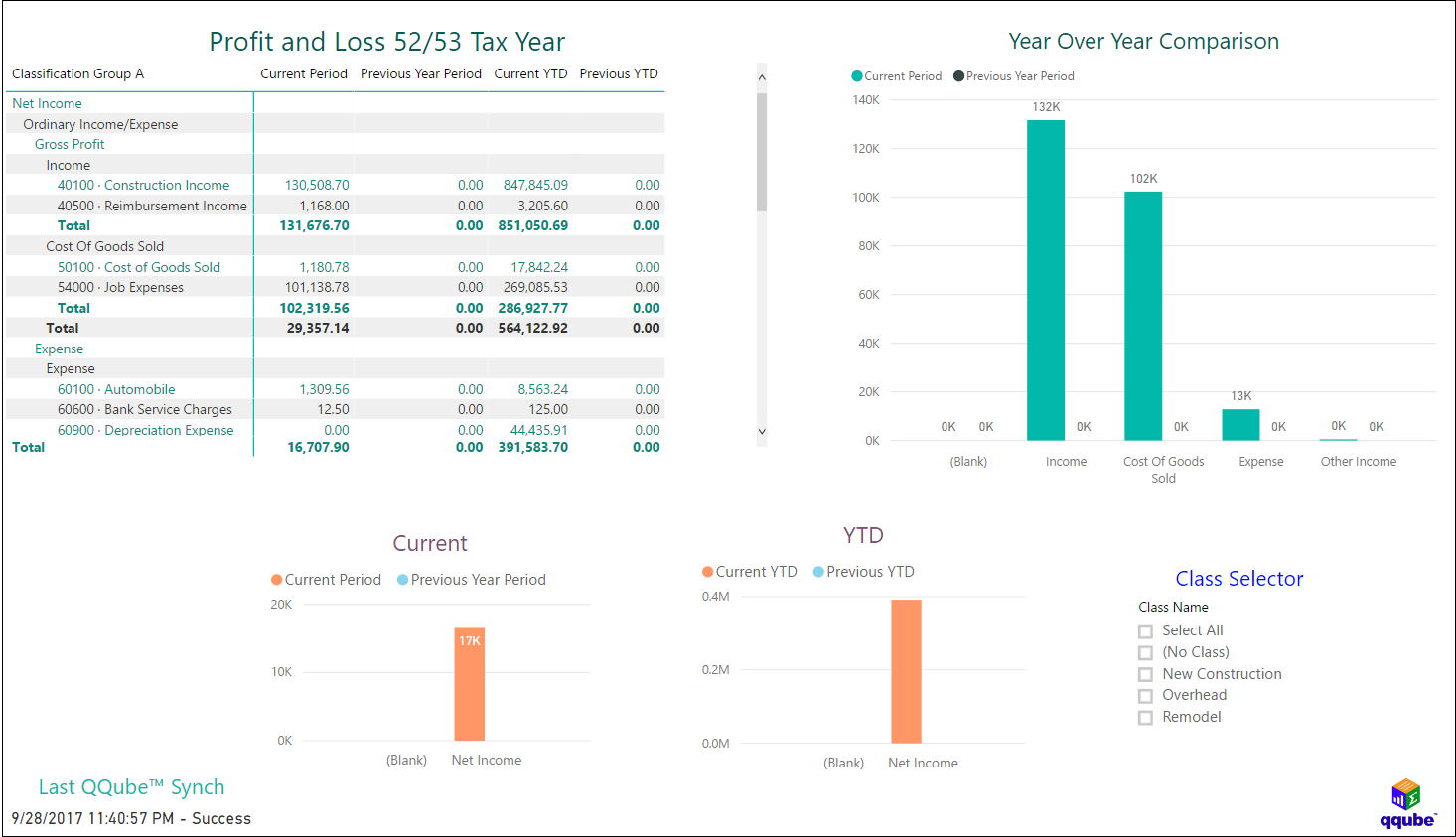 QQube and Power BI - Profit and Loss by Class for 52/53 Tax Year