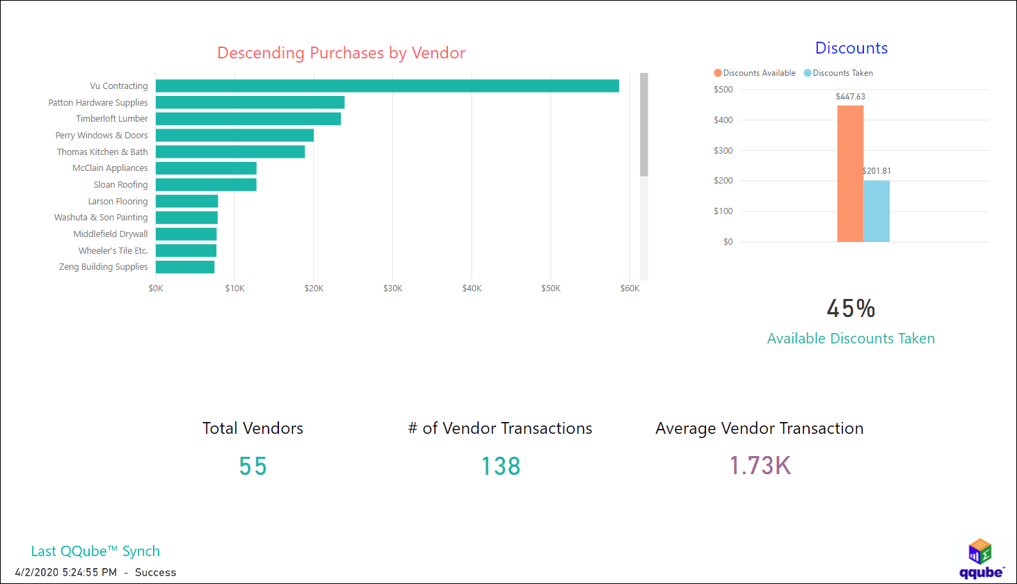 QuickBooks Purchasing Profile using QQube with Power BI