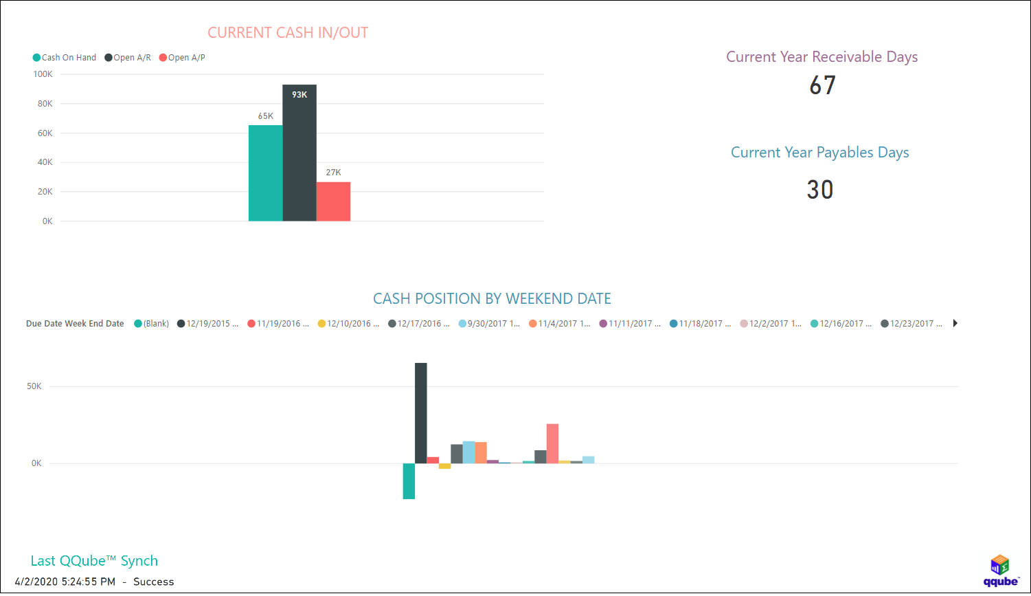 QuickBooks Current Cash Position using QQube with Power BI