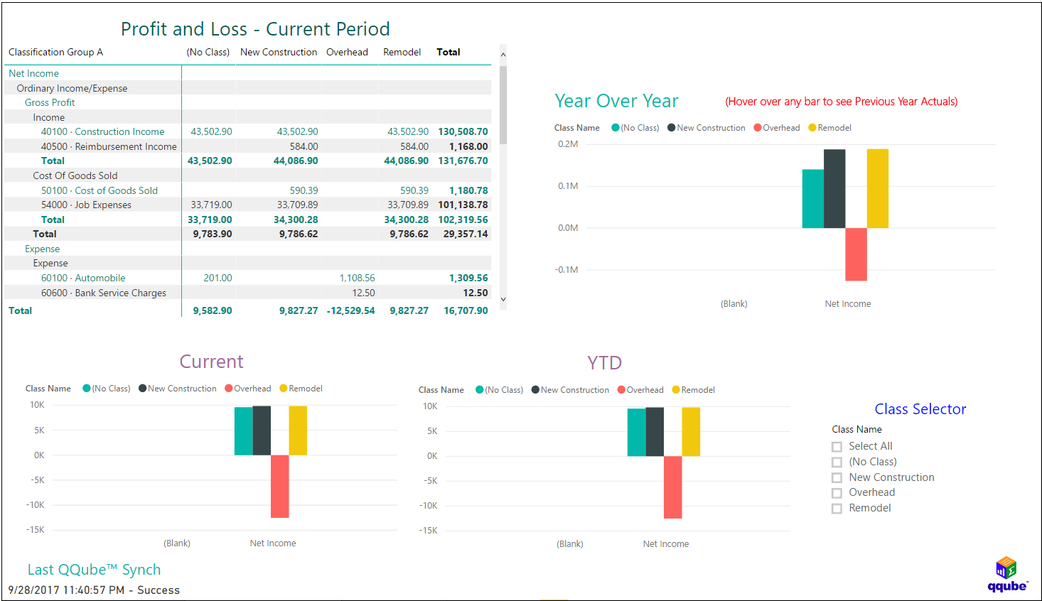QQube and Power BI - Profit and Loss by Class (Comparison) for 52/53 Tax Year