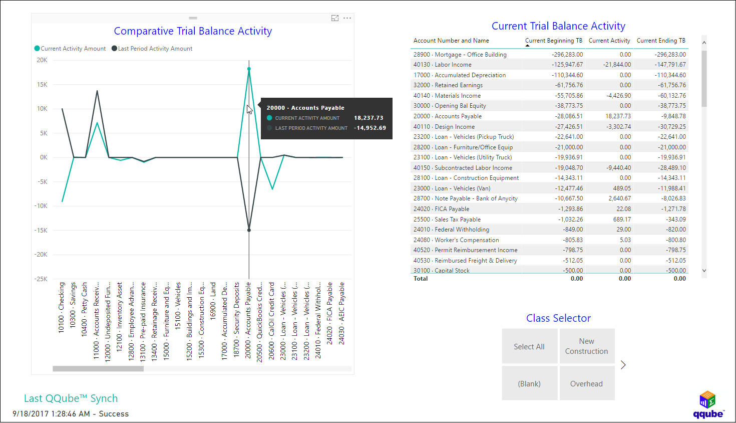 QQube and Power BI - Trial Balance Activity by Class