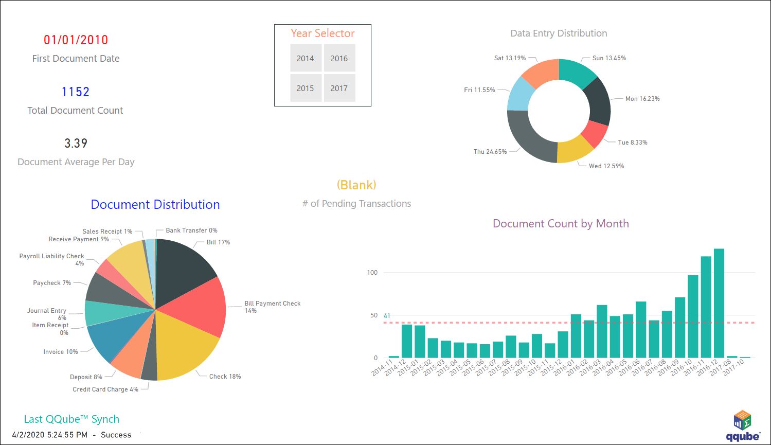 QuickBooks GL Detail Transaction Metrics using QQube with Power BI
