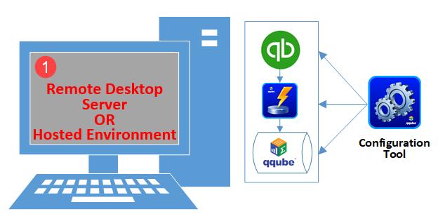 Multi User Remote Desktop Visual