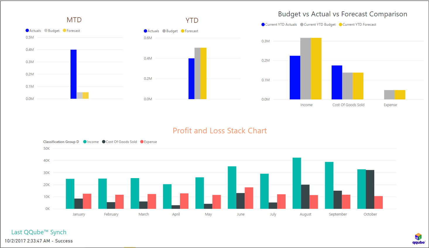 QQube and Power BI - Profit and Loss Detail (Comparison)
