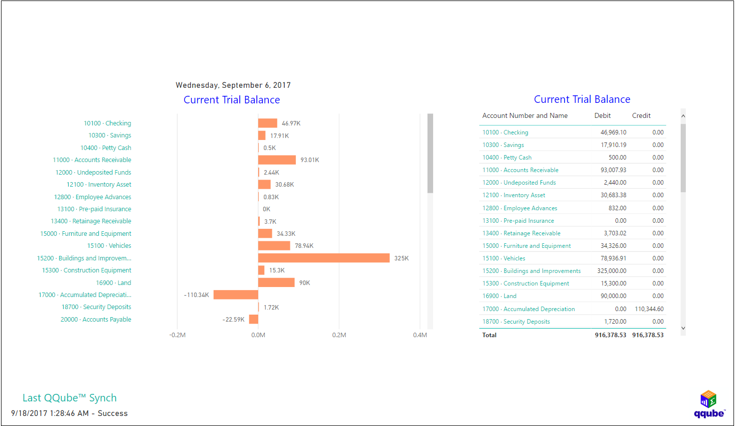 QQube and Power BI - Current Trial Balance