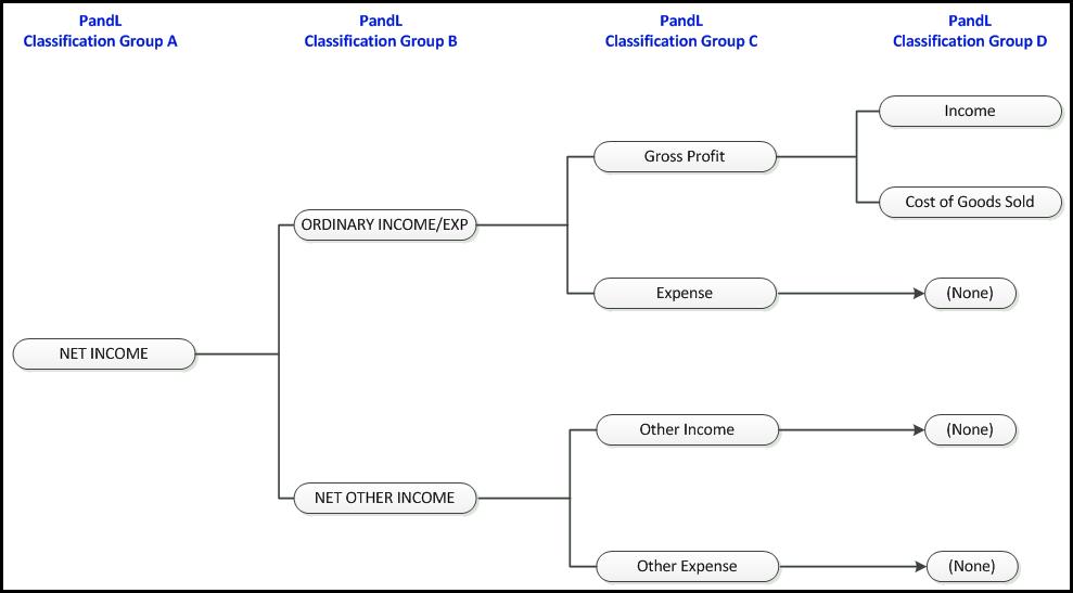 QQube Profit and Loss Classification