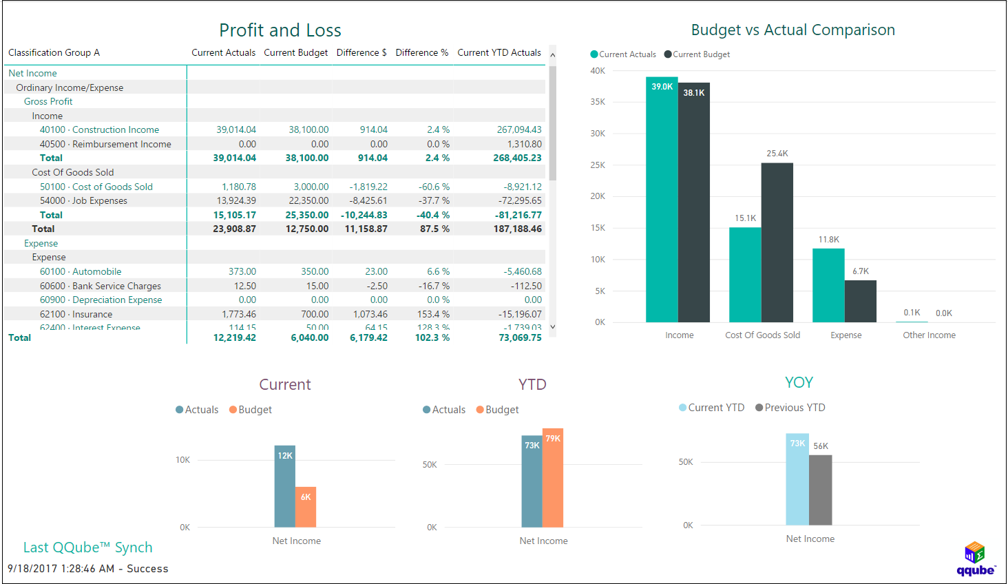 QQube and Power BI - Profit and Loss