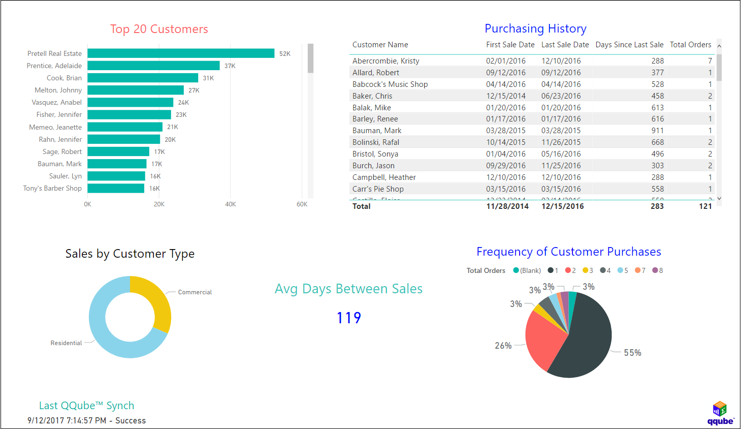 QQube and Power BI - Customer Buying Patterns