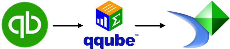 QuickBooks to QQube to Crystal Reports
