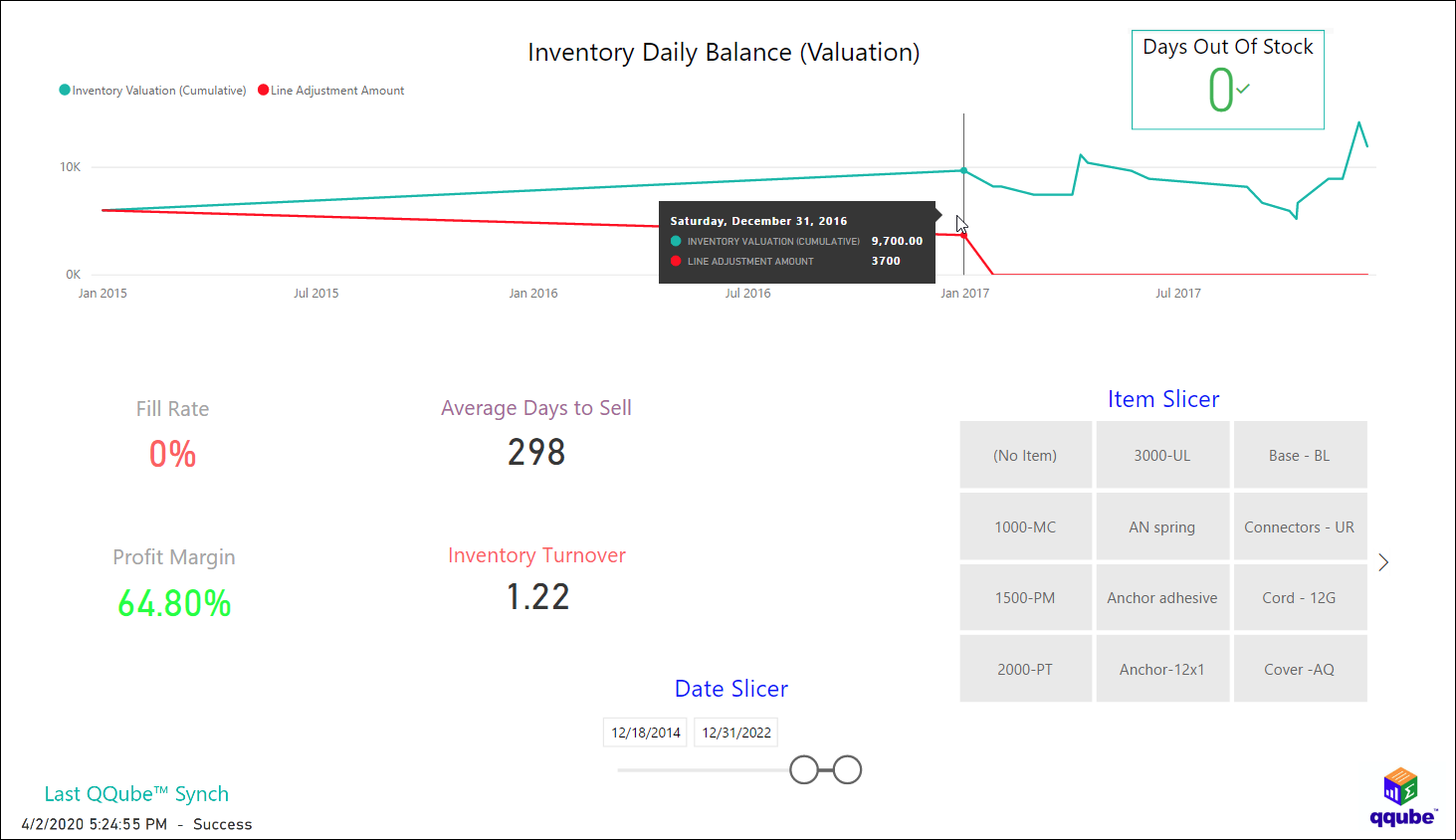 QuickBooks Inventory Item Analysis using QQube and Power BI