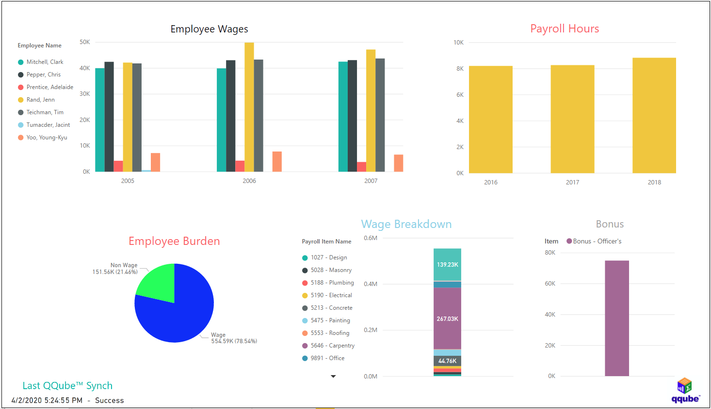 QuickBooks Payroll Overview using QQube with Power BI