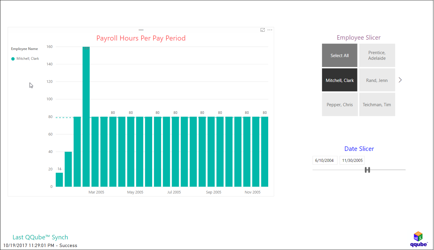 QQube and Power BI - Payroll Hours by Period
