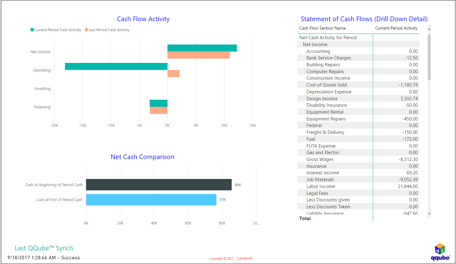 QQube and Power BI - Statement of Cash Flows