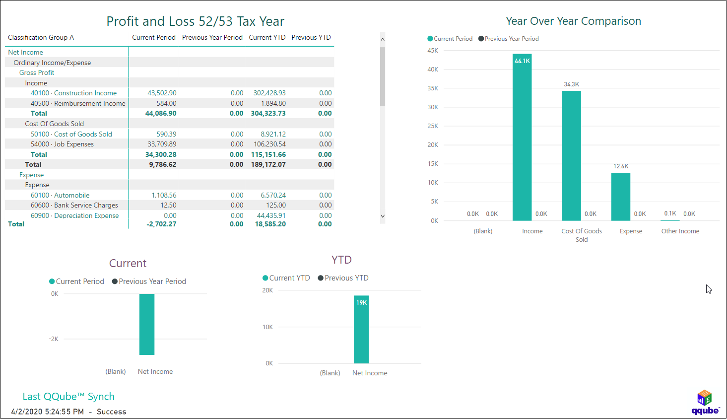 QuickBooks Profit and Loss for 52/53 Tax Year using QQube with Power BI