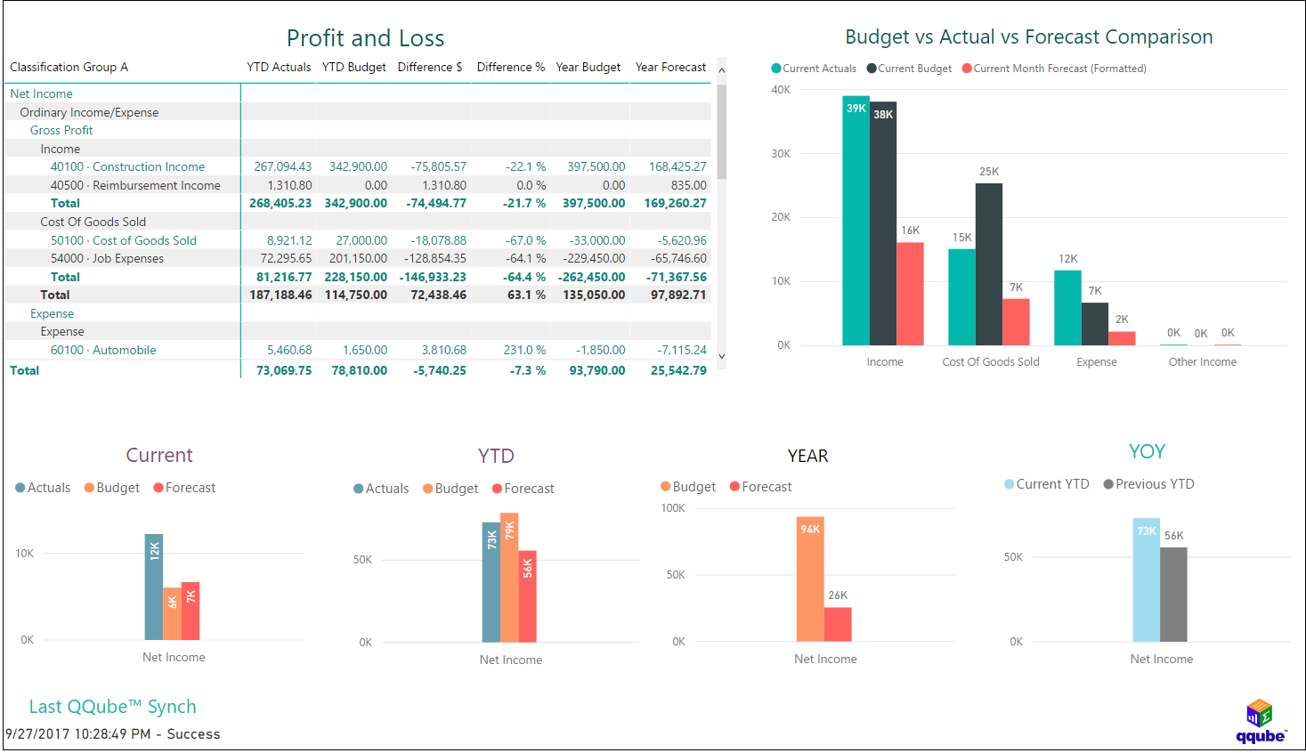 QQube and Power BI - Profit and Loss with Budget, Forecast, Actuals