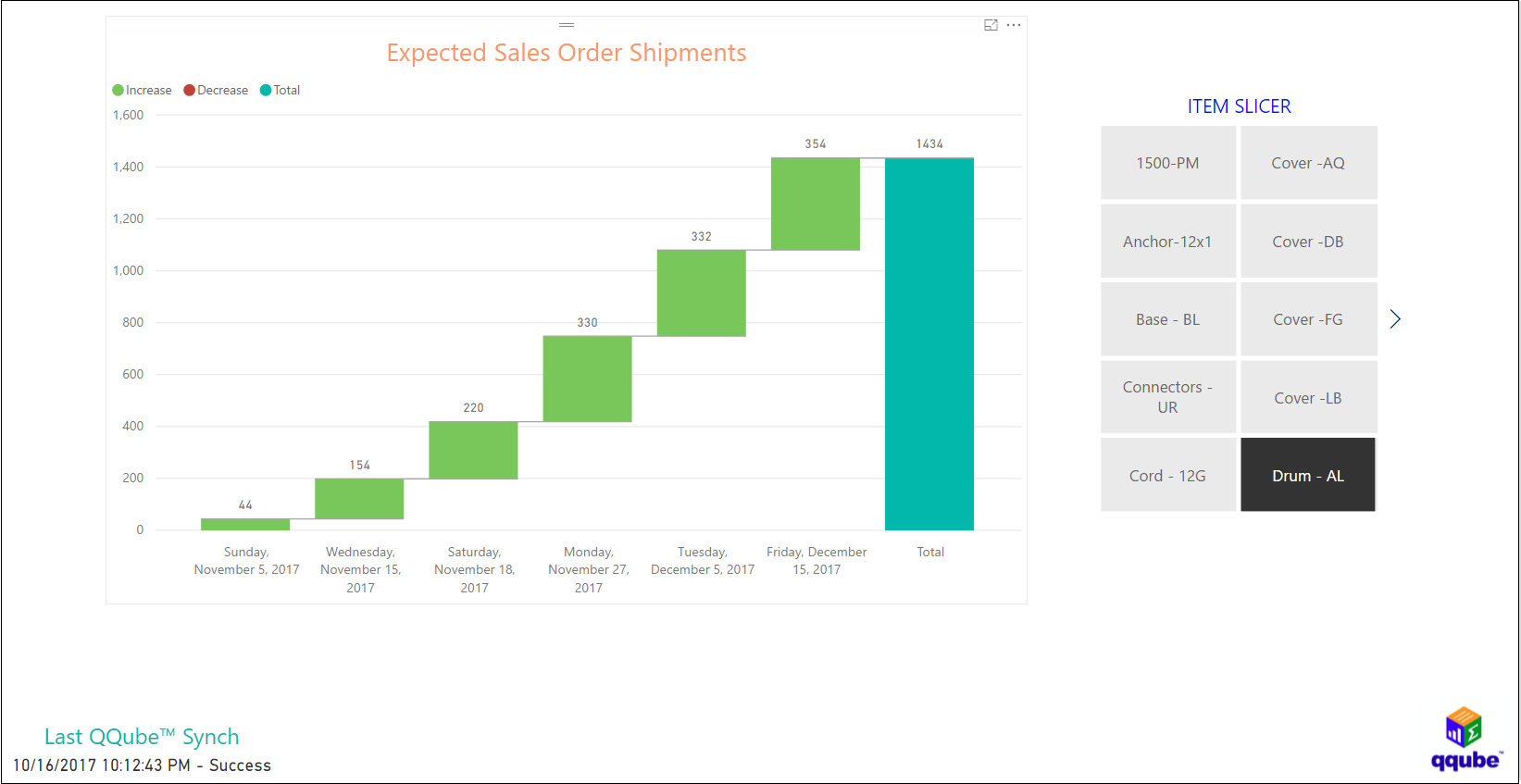 QQube and Power BI - Open Sales Orders