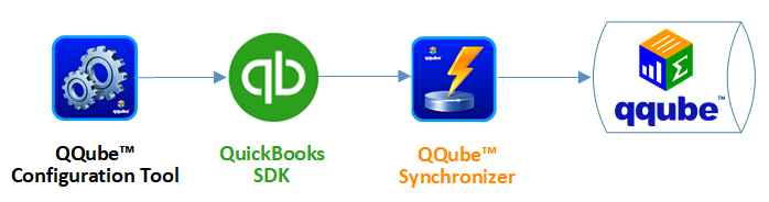 Synching your Data with QQube